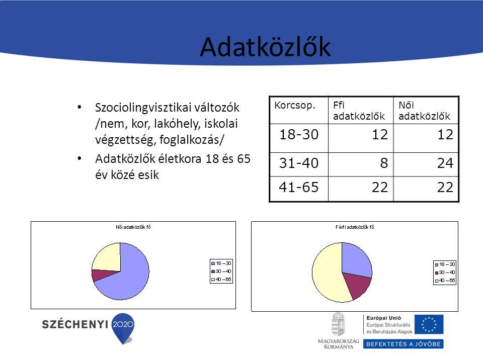 Adatközlők Szociolingvisztikai változók /nem, kor, lakóhely, iskolai végzettség, foglalkozás/ Adatközlők életkora 18 és 65 év közé esik Korcsop.Ffi ad