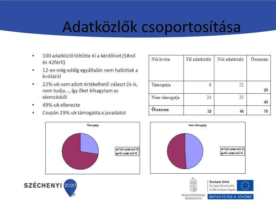 Adatközlők csoportosítása 100 adatközlő töltötte ki a kérdőívet (58nő és 42férfi) 12-en még eddig egyáltalán nem hallottak a kvótáról 22%-uk nem adott