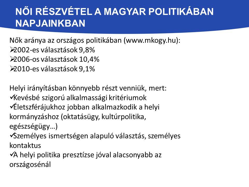 NŐI RÉSZVÉTEL A MAGYAR POLITIKÁBAN NAPJAINKBAN Nők aránya az országos politikában (www.mkogy.hu):  2002-es választások 9,8%  2006-os választások 10,