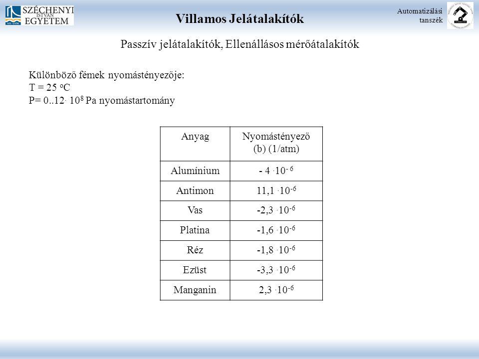 Villamos Jelátalakítók Automatizálási tanszék AnyagNyomástényező (b) (1/atm) Alumínium- 4. 10 - 6 Antimon11,1. 10 -6 Vas-2,3. 10 -6 Platina-1,6. 10 -6