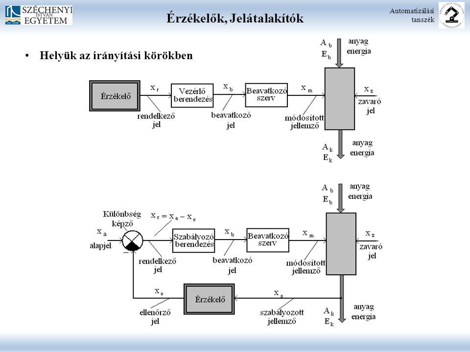 Villamos Jelátalakítók Automatizálási tanszék  Valamilyen fizikai (nem villamos) mennyiséget (hőmérséklet, nyomás, elmozdulás stb.) villamos mennyiséggé alakít át, vagyis az érzékelő kimenőjele valamilyen villamos mennyiség (áram, feszültség, impedancia) Típusai: közvetlen áram, vagy feszültség kimenetű jelátalakítók egyen-, vagy váltakozó áramú segédenergiára van szükség, ahol a kimeneti mennyiség impedancia Felosztás: aktív villamos jelátalakítók (termoelektromos, fotoelektromos, piezoelektromos) passzív villamos jelátalakítók: (ellenállásos, induktív és kapacitív átalakítók)
