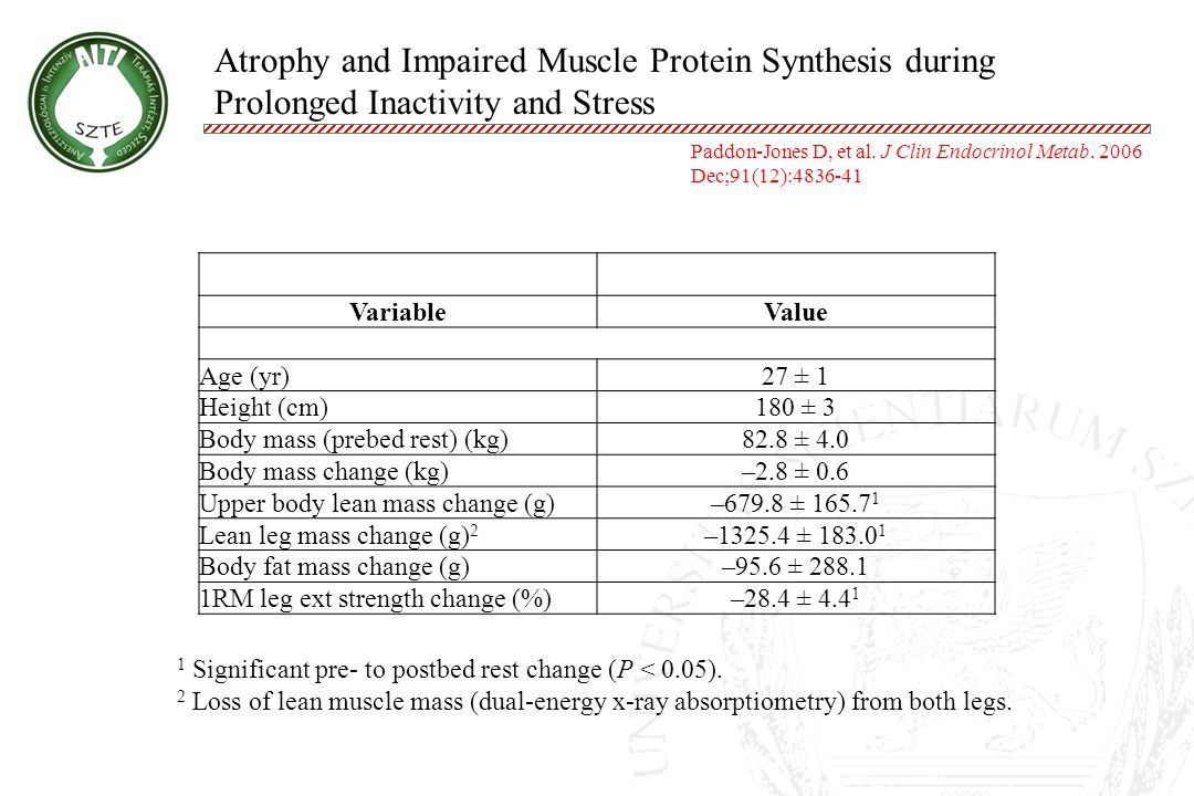 Atrophy and Impaired Muscle Protein Synthesis during Prolonged Inactivity and Stress VariableValue Age (yr)27 ± 1 Height (cm)180 ± 3 Body mass (prebed