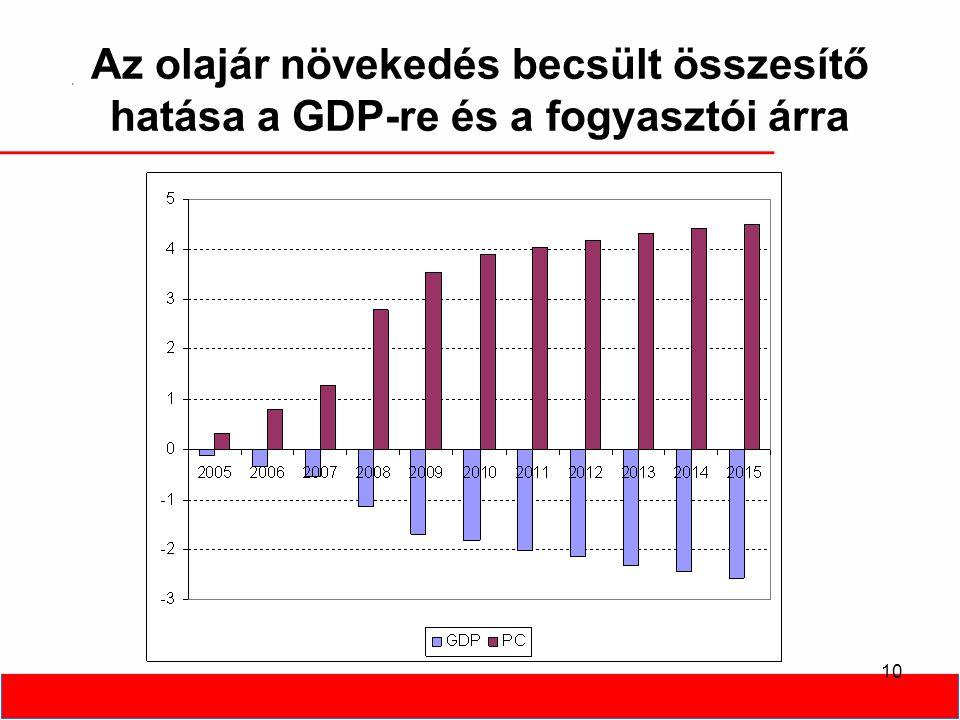 10 Az olajár növekedés becsült összesítő hatása a GDP-re és a fogyasztói árra