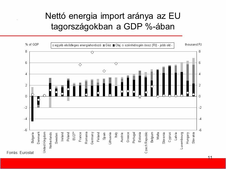 11 Nettó energia import aránya az EU tagországokban a GDP %-ában Forrás: Eurostat