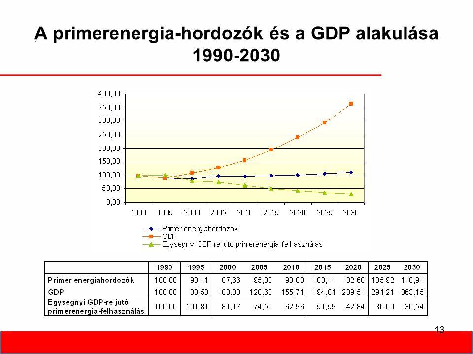 13 A primerenergia-hordozók és a GDP alakulása 1990-2030