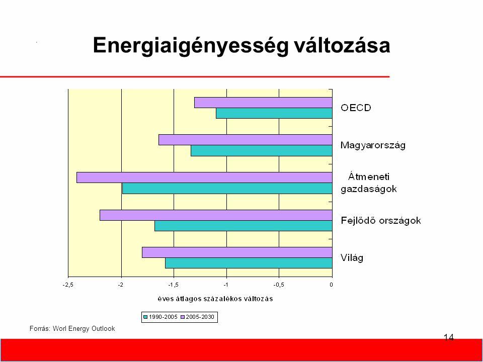14 Energiaigényesség változása Forrás: Worl Energy Outlook