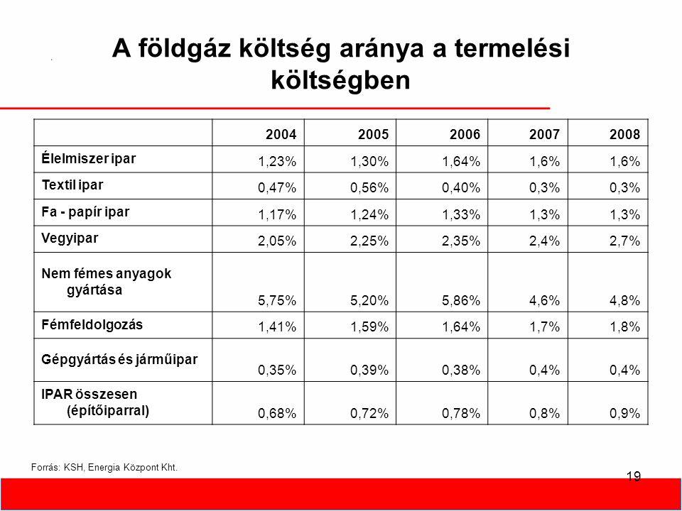 19 A földgáz költség aránya a termelési költségben 20042005200620072008 Élelmiszer ipar 1,23%1,30%1,64%1,6% Textil ipar 0,47%0,56%0,40%0,3% Fa - papír ipar 1,17%1,24%1,33%1,3% Vegyipar 2,05%2,25%2,35%2,4%2,7% Nem fémes anyagok gyártása 5,75%5,20%5,86%4,6%4,8% Fémfeldolgozás 1,41%1,59%1,64%1,7%1,8% Gépgyártás és járműipar 0,35%0,39%0,38%0,4% IPAR összesen (építőiparral) 0,68%0,72%0,78%0,8%0,9% Forrás: KSH, Energia Központ Kht.