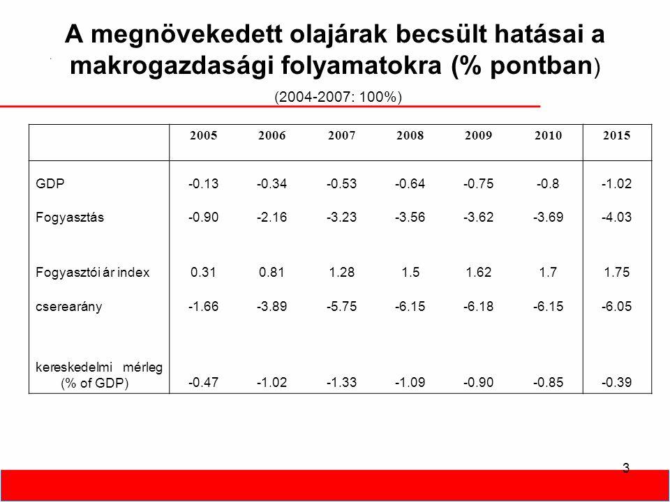 3 A megnövekedett olajárak becsült hatásai a makrogazdasági folyamatokra (% pontban ) (2004-2007: 100%) 2005200620072008200920102015 GDP-0.13-0.34-0.53-0.64-0.75-0.8-1.02 Fogyasztás-0.90-2.16-3.23-3.56-3.62-3.69-4.03 Fogyasztói ár index0.310.811.281.51.621.71.75 cserearány-1.66-3.89-5.75-6.15-6.18-6.15-6.05 kereskedelmi mérleg (% of GDP)-0.47-1.02-1.33-1.09-0.90-0.85-0.39