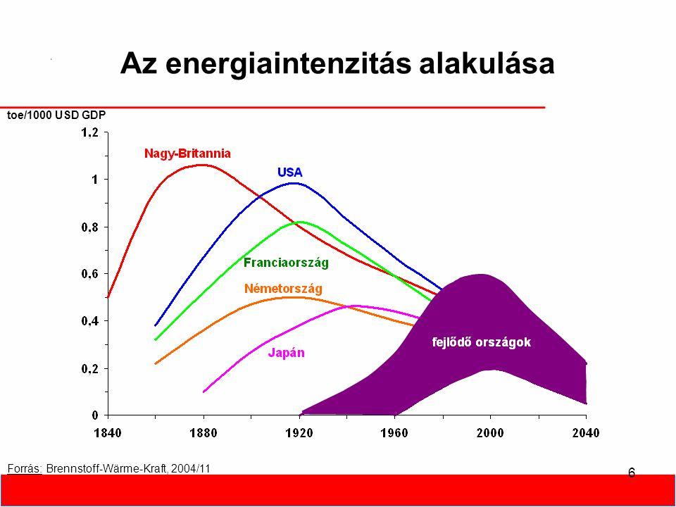 6 Az energiaintenzitás alakulása Forrás: Brennstoff-Wärme-Kraft, 2004/11 toe/1000 USD GDP