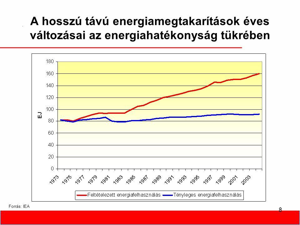 8 A hosszú távú energiamegtakarítások éves változásai az energiahatékonyság tükrében Forrás: IEA
