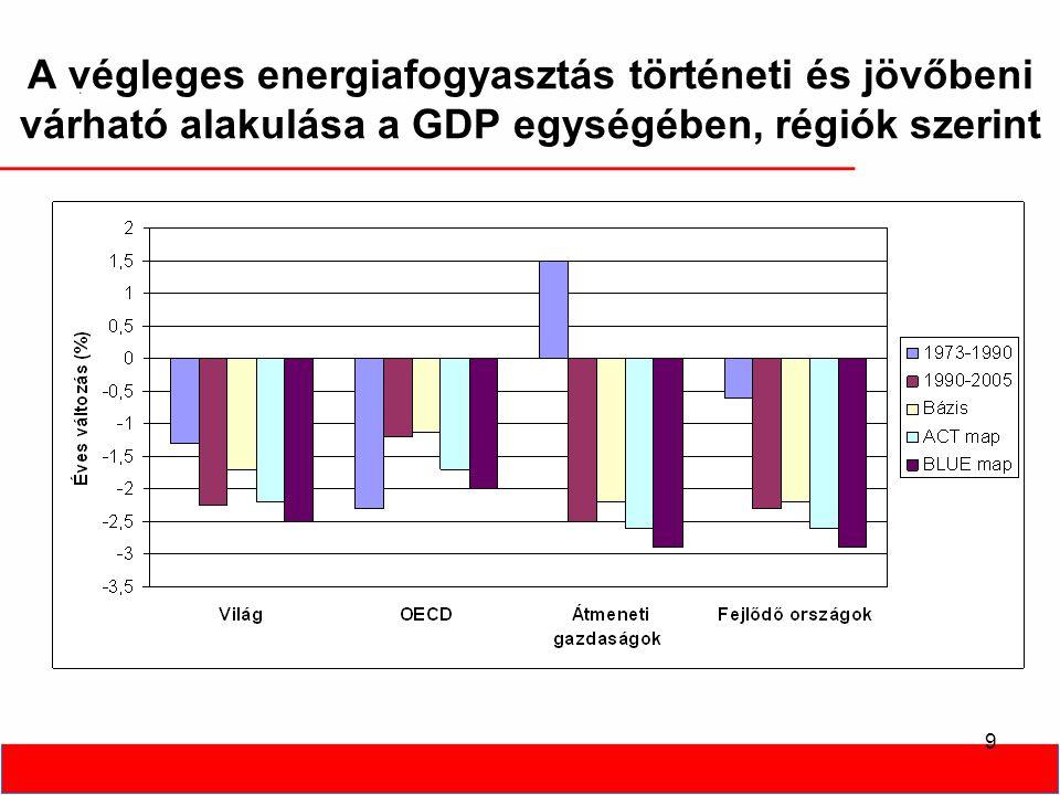 9 A végleges energiafogyasztás történeti és jövőbeni várható alakulása a GDP egységében, régiók szerint