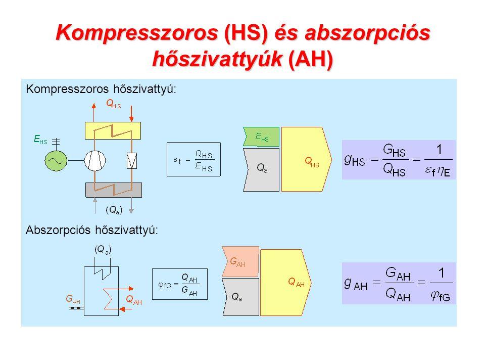 Kompresszoros (HS) és abszorpciós hőszivattyúk (AH) Kompresszoros hőszivattyú: Abszorpciós hőszivattyú: