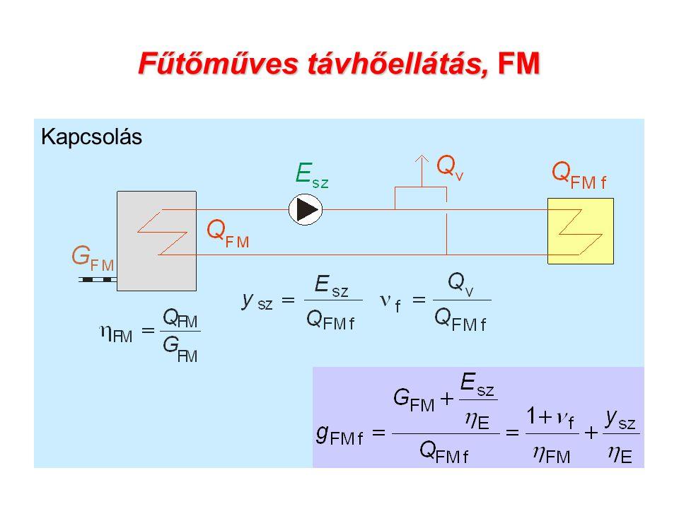 Fűtőműves távhőellátás, FM Kapcsolás