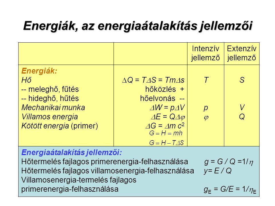 Energiák, az energiaátalakítás jellemzői Intenzív jellemző Extenzív jellemző Energiák: Hő -- meleghő, fűtés -- hideghő, hűtés Mechanikai munka Villamos energia Kötött energia (primer)  Q = T  S = Tm  s hőközlés + hőelvonás --  W = p  V  E = Q   G =  m c 2 TpTp SVQSVQ Energiaátalakítás jellemzői: Hőtermelés fajlagos primerenergia-felhasználása g = G / Q =1/  Hőtermelés fajlagos villamosenergia-felhasználása y= E / Q Villamosenergia-termelés fajlagos primerenergia-felhasználása g E = G/E = 1/  E