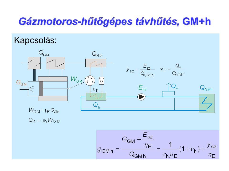 Gázmotoros-hűtőgépes távhűtés, GM+h Kapcsolás:
