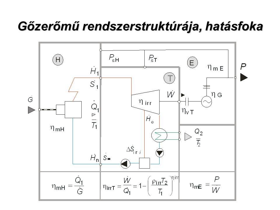 Gőzerőmű rendszerstruktúrája, hatásfoka