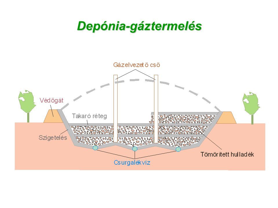 Depónia-gáztermelés