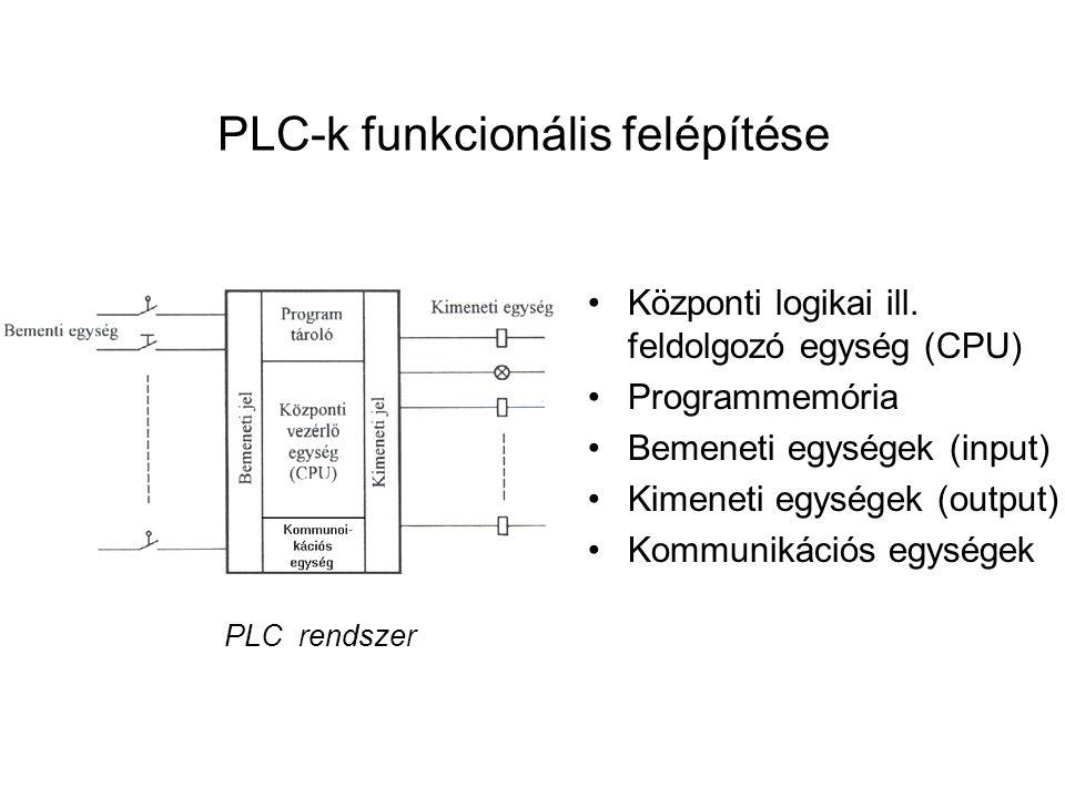 PLC-k funkcionális felépítése Központi logikai ill. feldolgozó egység (CPU) Programmemória Bemeneti egységek (input) Kimeneti egységek (output) Kommun