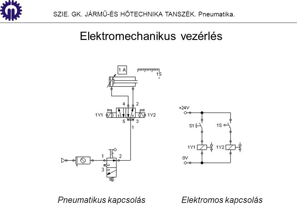 Huzalozott, fix vezérlési funkciót valósítanak meg Mozgó alkatrészeket tartalmaznak, amelyek rendszeres karbantartást igényelnek és élettartamuk erősen korlátozott Igen nagy előnyük a vezérlőrész és a kapcsolórész galvanikus szétválasztása, amelynek révén egyen-és váltakozó áramú hálózatokban egyaránt használhatók Elektromechanikus vezérlés jellemzői SZIE.
