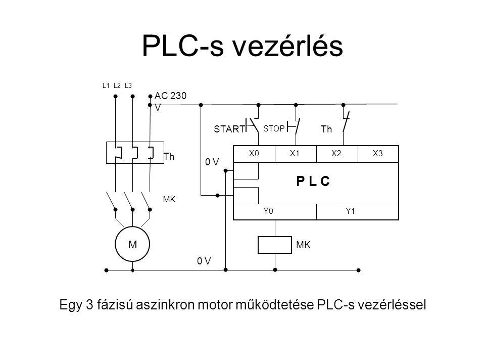 PLC-s vezérlés Egy 3 fázisú aszinkron motor működtetése PLC-s vezérléssel START X0 X1 X2X3 Y0Y1 P L C STOP Th MK 0 V MK M Th AC 230 V L1 L2 L3