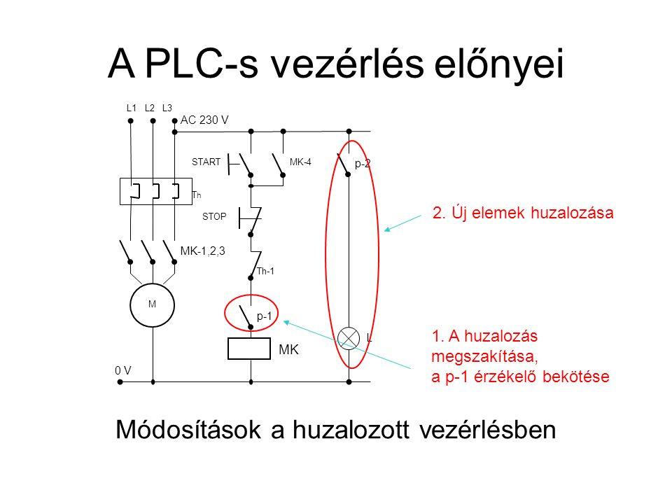A PLC-s vezérlés előnyei -I/O elemek csatlakoztatása a szabad csatornákra (ha nincs, I/O modul csatlakoztatása) -újraprogramozás START X0 X1 X2X3 Y0Y1 P L C STOP Th MK 0 V MK M Th AC 230 V L1 L2 L3 p L 1.
