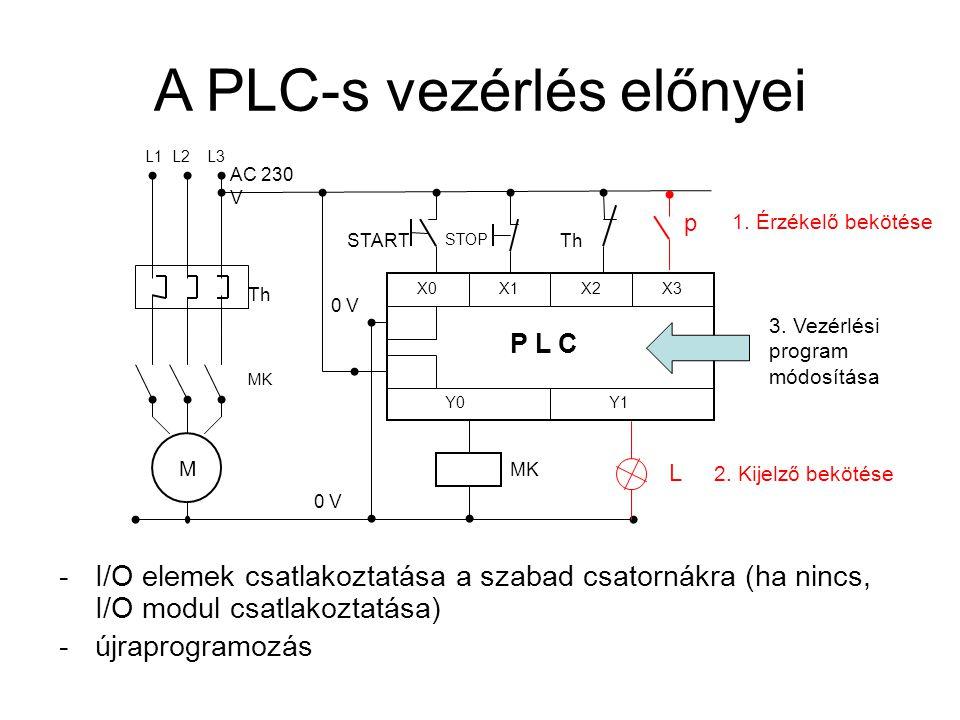 A PLC-s vezérlés előnyei -I/O elemek csatlakoztatása a szabad csatornákra (ha nincs, I/O modul csatlakoztatása) -újraprogramozás START X0 X1 X2X3 Y0Y1