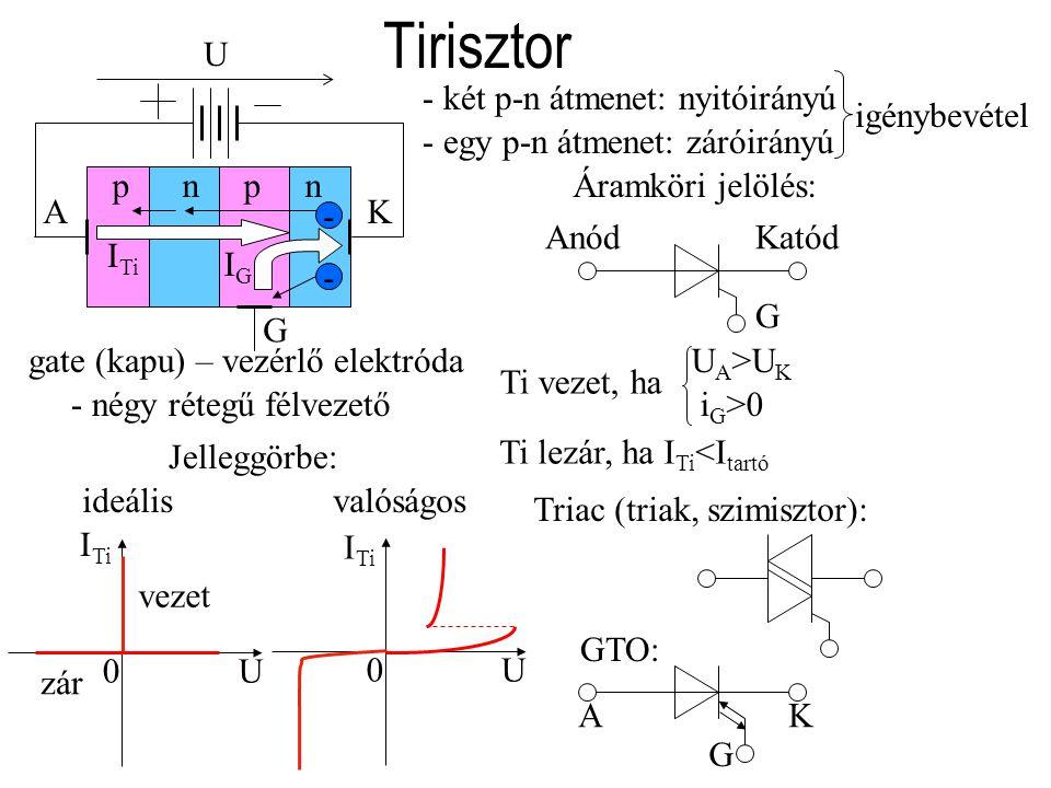 Tirisztor Jelleggörbe: U I Ti 0 U 0 ideálisvalóságos vezet pnpn KA G gate (kapu) – vezérlő elektróda -- zár IGIG I Ti U - két p-n átmenet: nyitóirányú