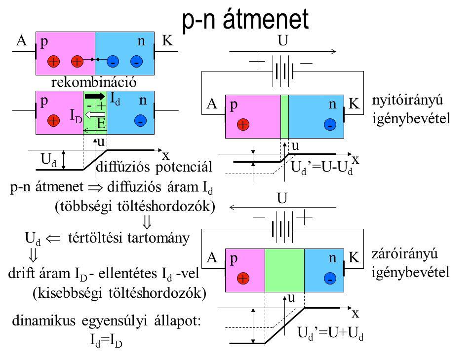 pn +- AK pn +- AK pn +- p-n átmenet pn ++-- AK x u U U d '=U-U d x u U d '=U+U d U + -  E tértöltési tartomány x u UdUd Ud Ud  diffúziós potenciál