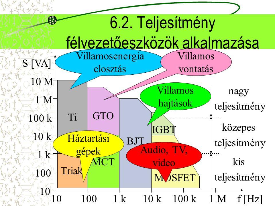 6.2. Teljesítmény félvezetőeszközök alkalmazása 10 Triak Ti MCT f [Hz] S [VA] 101001 k10 k100 k1 M 100 1 k 10 k 100 k 1 M 10 M GTO BJTMOSFET IGBT köze