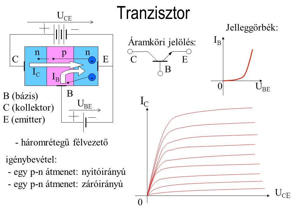 Tranzisztor Jelleggörbék: pnpn EC B B (bázis) C (kollektor) E (emitter) -- IBIB ICIC U CE - egy p-n átmenet: nyitóirányú - egy p-n átmenet: záróirányú