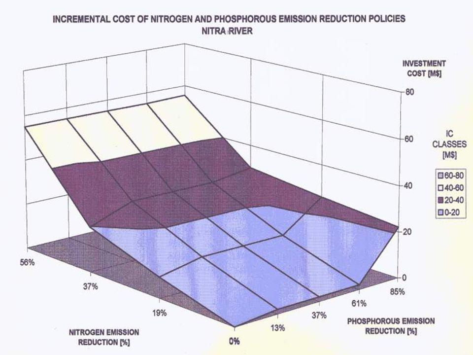 A leggyakrabban alkalmazott szennyvíztisztítási technológiák: Relatív költségek és tisztítási hatásfokok Technológia Rel. költségekTisztítási hatásfok