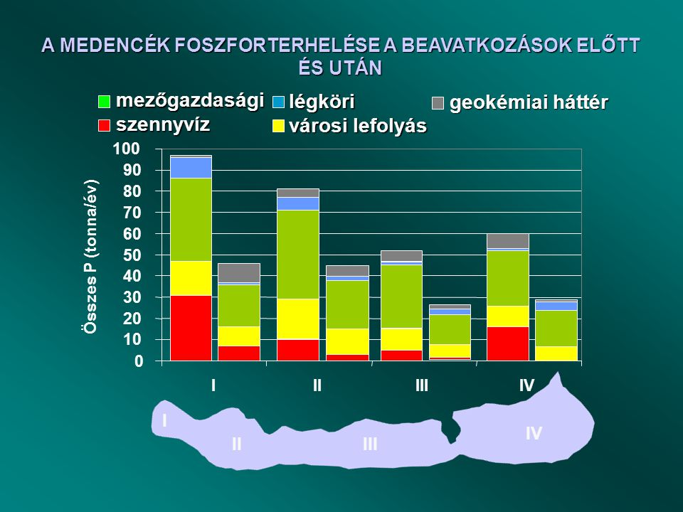 P removal Total P (t/a) Kis-Balaton Agricultural collapsedrought Chl-a mg/m 3Load reduction resulted considerable improvement in water quality of the lake, particulary in the western bay.