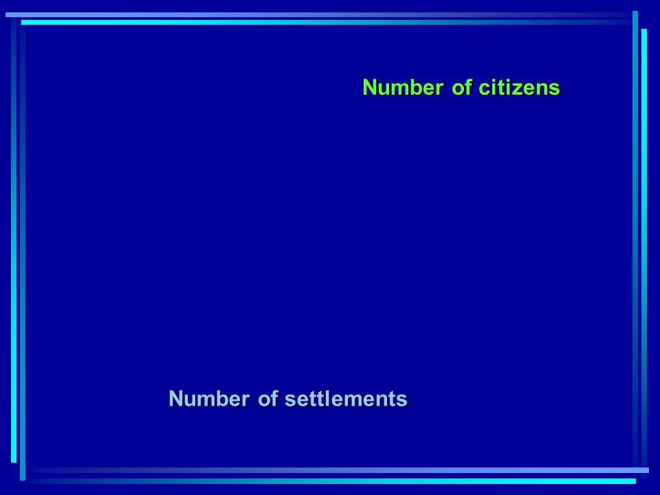 Fajlagos beruházási költségek a település lakosszámának függvényében