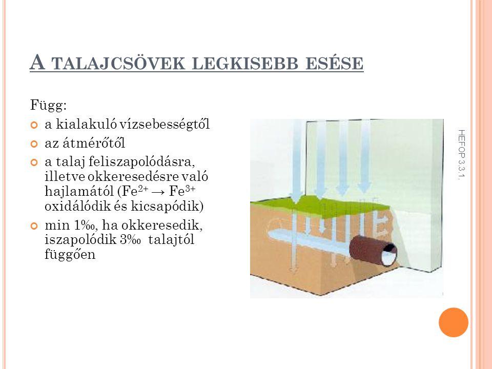 A TALAJCSÖVEK LEGKISEBB ESÉSE Függ: a kialakuló vízsebességtől az átmérőtől a talaj feliszapolódásra, illetve okkeresedésre való hajlamától (Fe 2+ → Fe 3+ oxidálódik és kicsapódik) min 1‰, ha okkeresedik, iszapolódik 3‰ talajtól függően HEFOP 3.3.1.