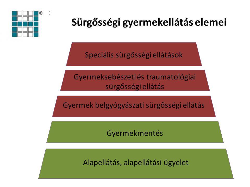 Észak-közép magyarországi modell (Demeter János – Nádor Csaba HM-EI) Probléma meghatározása Észak-közép-magyarországi térség 1,4 M lakos és igényjogosult 13.000 szülés 1.100 koraszülött Ebből 250 1.500 gramm alatti Kevés PIC3 ágy Nem egységes ellátási protokollok Személyi és tárgyi feltételek szűkössége
