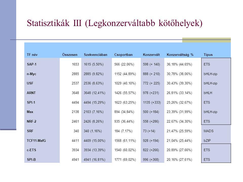 Statisztikák III (Legkonzerváltabb kötőhelyek) TF névÖsszesenSzekvenciábanCsoportbanKonzerváltKonzerváltság %Típus SAP-116531615 (5,50%)566 (22,06%)598 (+ 140)36,18% (44,65%)ETS n-Myc28852885 (9,82%)1152 (44,89%)888 (+ 210)30,78% (38,06%)bHLH-zip USF25372536 (8,63%)1029 (40,10%)772 (+ 225)30,43% (39,30%)bHLH-zip ARNT36483648 (12,41%)1426 (55,57%)978 (+231)26,81% (33,14%)bHLH SPI-144944494 (15,29%)1623 (63,25%)1135 (+333)25,26% (32,67%)ETS Max21382103 (7,16%)894 (34,84%)500 (+184)23,39% (31,99%)bHLH-zip NRF-224612426 (8,26%)935 (36,44%)558 (+286)22,67% (34,30%)ETS SRF340340 (1,16%)184 (7,17%)73 (+14)21,47% (25,59%)MADS TCF11-MafG44114409 (15,00%)1568 (61,11%)928 (+194)21,04% (25,44%)bZIP c-ETS39343934 (13,39%)1540 (60,02%)822 (+266)20,89% (27,66%)ETS SPI-B49414941 (16,81%)1771 (69,02%)996 (+368)20,16% (27,61%)ETS