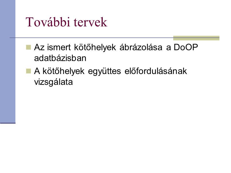 További tervek Az ismert kötőhelyek ábrázolása a DoOP adatbázisban A kötőhelyek együttes előfordulásának vizsgálata