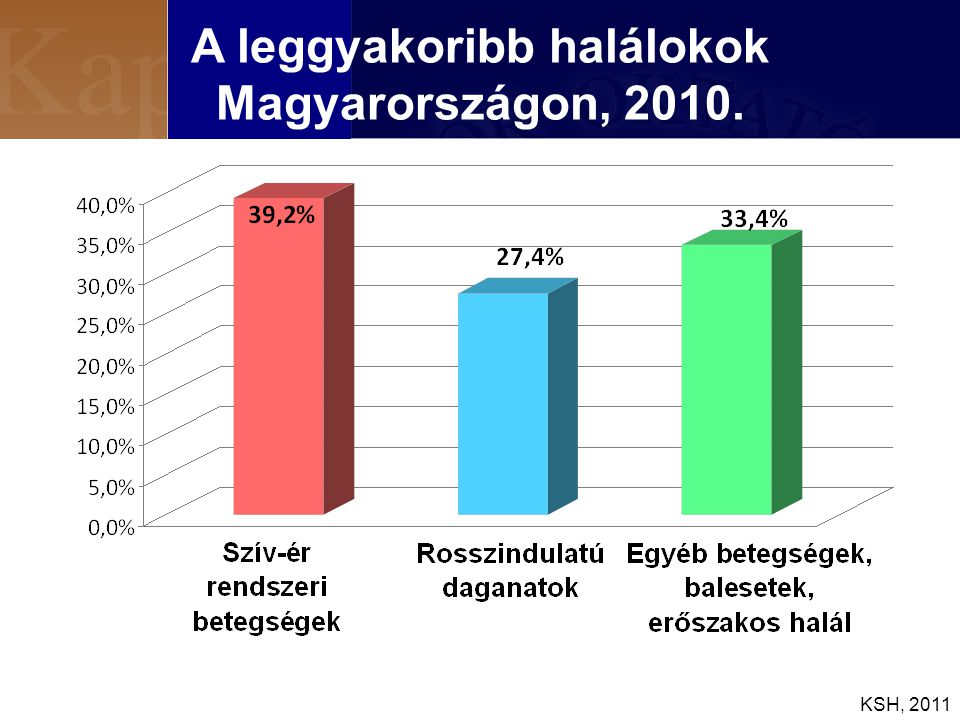 A leggyakoribb halálokok Magyarországon, 2010. KSH, 2011