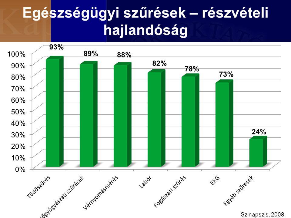 Egészségügyi szűrések – részvételi hajlandóság Szinapszis, 2008.