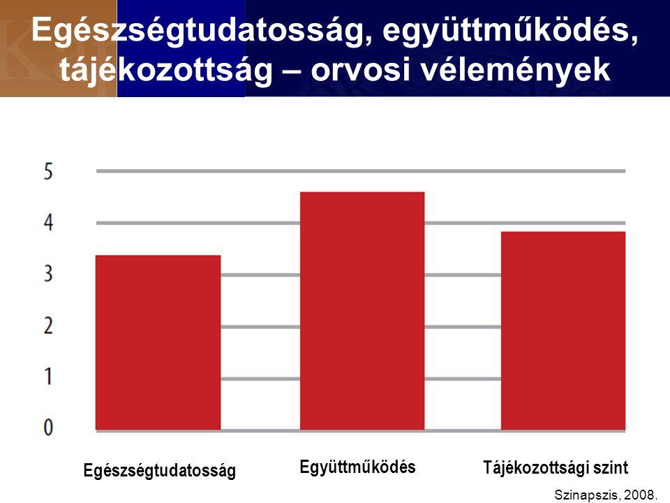 Egészségtudatosság, együttműködés, tájékozottság – orvosi vélemények Együttműködés Egészségtudatosság Tájékozottsági szint Szinapszis, 2008.