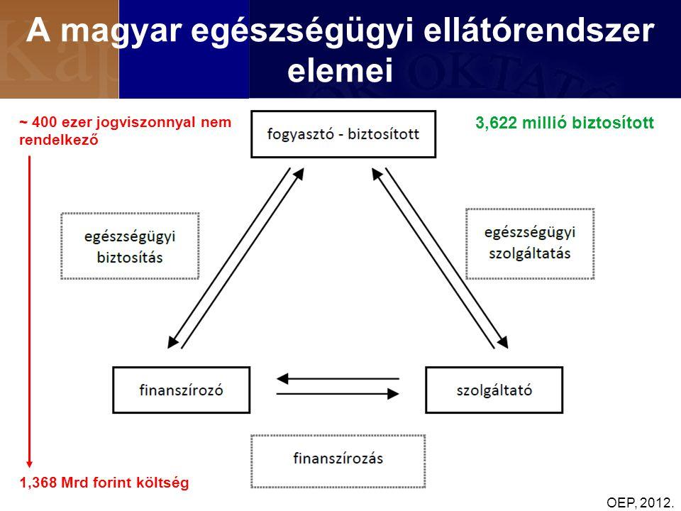 A magyar egészségügyi ellátórendszer elemei 3,622 millió biztosított ~ 400 ezer jogviszonnyal nem rendelkező 1,368 Mrd forint költség OEP, 2012.