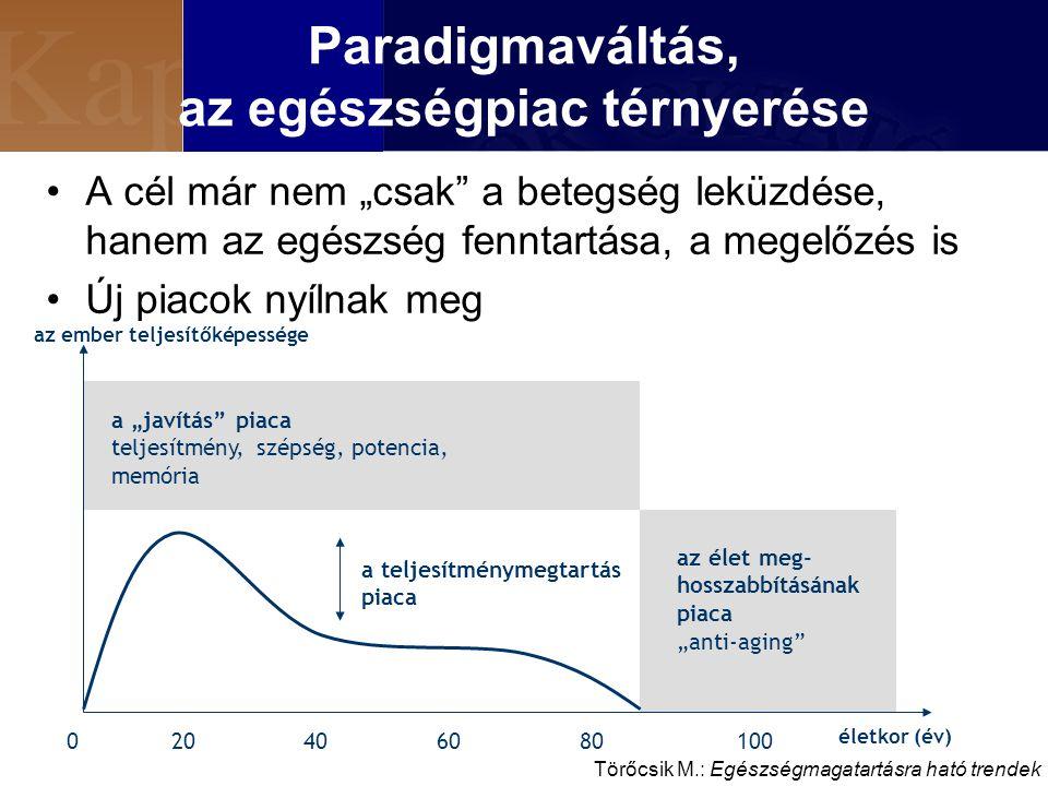 """Paradigmaváltás, az egészségpiac térnyerése A cél már nem """"csak a betegség leküzdése, hanem az egészség fenntartása, a megelőzés is Új piacok nyílnak meg az ember teljesítőképessége életkor (év) 204010080600 a teljesítménymegtartás piaca a """"javítás piaca teljesítmény, szépség, potencia, memória az élet meg- hosszabbításának piaca """"anti-aging Törőcsik M.: Egészségmagatartásra ható trendek"""