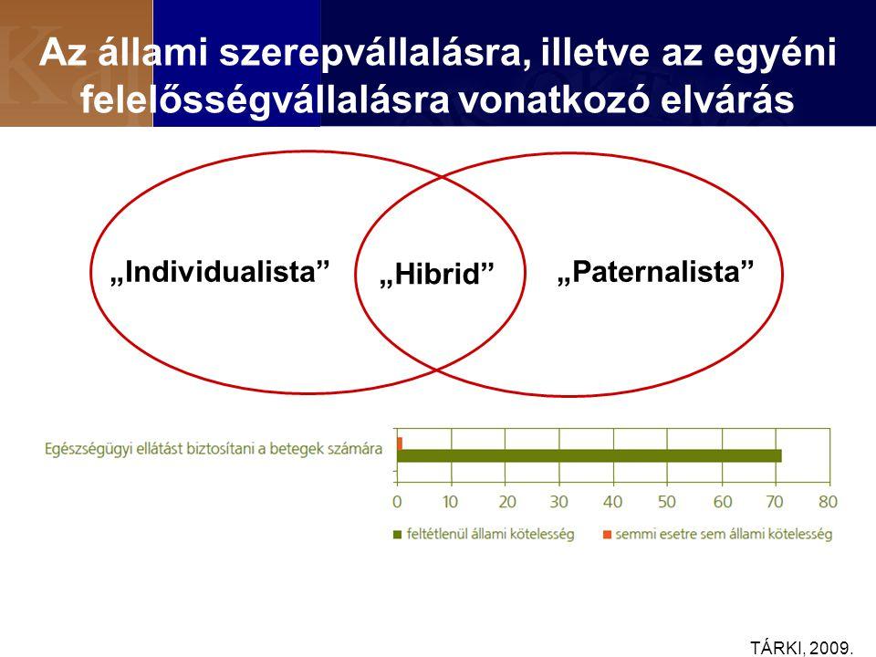"""Az állami szerepvállalásra, illetve az egyéni felelősségvállalásra vonatkozó elvárás """"Individualista """"Paternalista """"Hibrid TÁRKI, 2009."""
