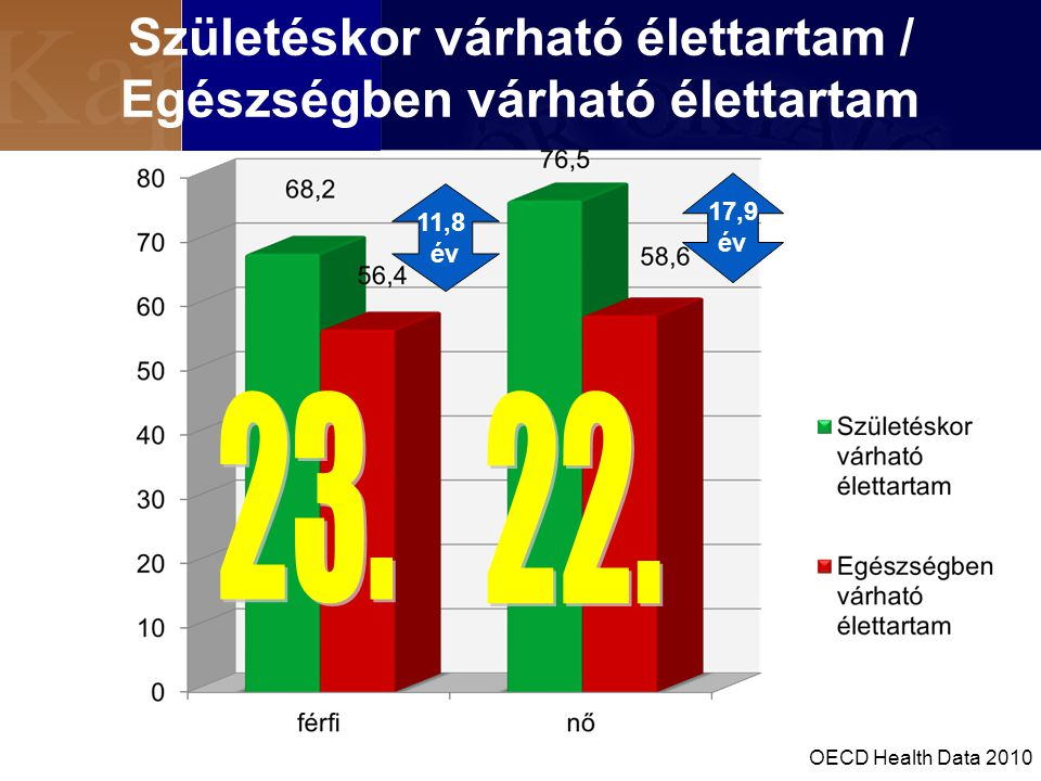 Születéskor várható élettartam / Egészségben várható élettartam 11,8 év 17,9 év OECD Health Data 2010