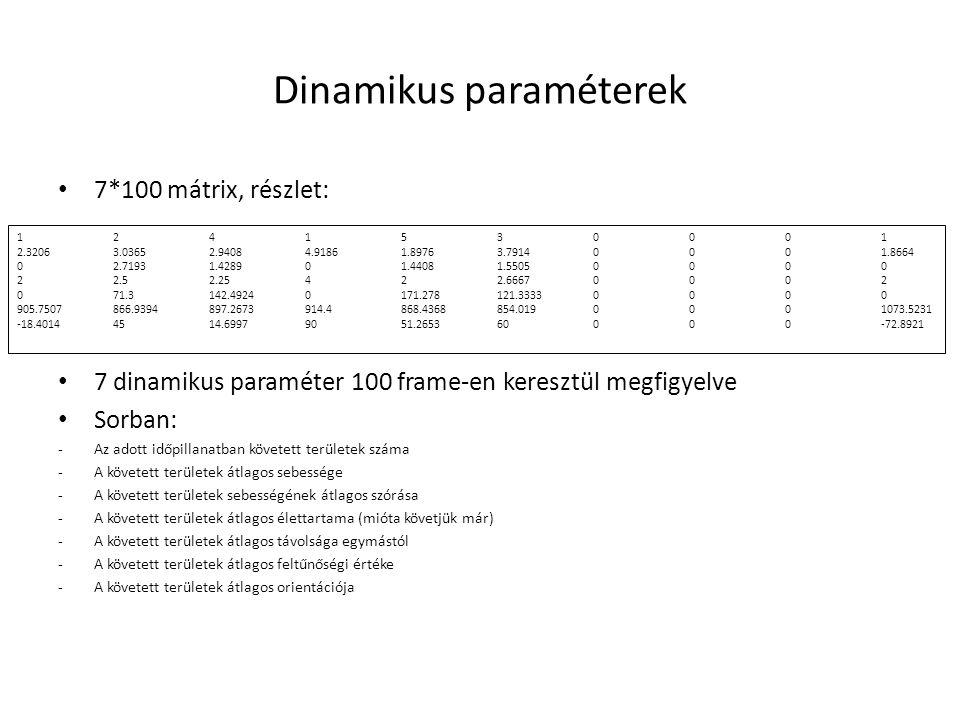 Dinamikus paraméterek 7*100 mátrix, részlet: 7 dinamikus paraméter 100 frame-en keresztül megfigyelve Sorban: -Az adott időpillanatban követett területek száma -A követett területek átlagos sebessége -A követett területek sebességének átlagos szórása -A követett területek átlagos élettartama (mióta követjük már) -A követett területek átlagos távolsága egymástól -A követett területek átlagos feltűnőségi értéke -A követett területek átlagos orientációja 1241530001 2.32063.03652.94084.91861.89763.79140001.8664 02.71931.428901.44081.55050000 22.52.25422.66670002 071.3142.49240171.278121.33330000 905.7507866.9394897.2673914.4868.4368854.0190001073.5231 -18.40144514.69979051.265360000-72.8921