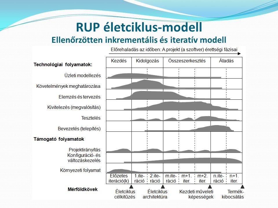 RUP életciklus-modell Ellenőrzötten inkrementális és iteratív modell