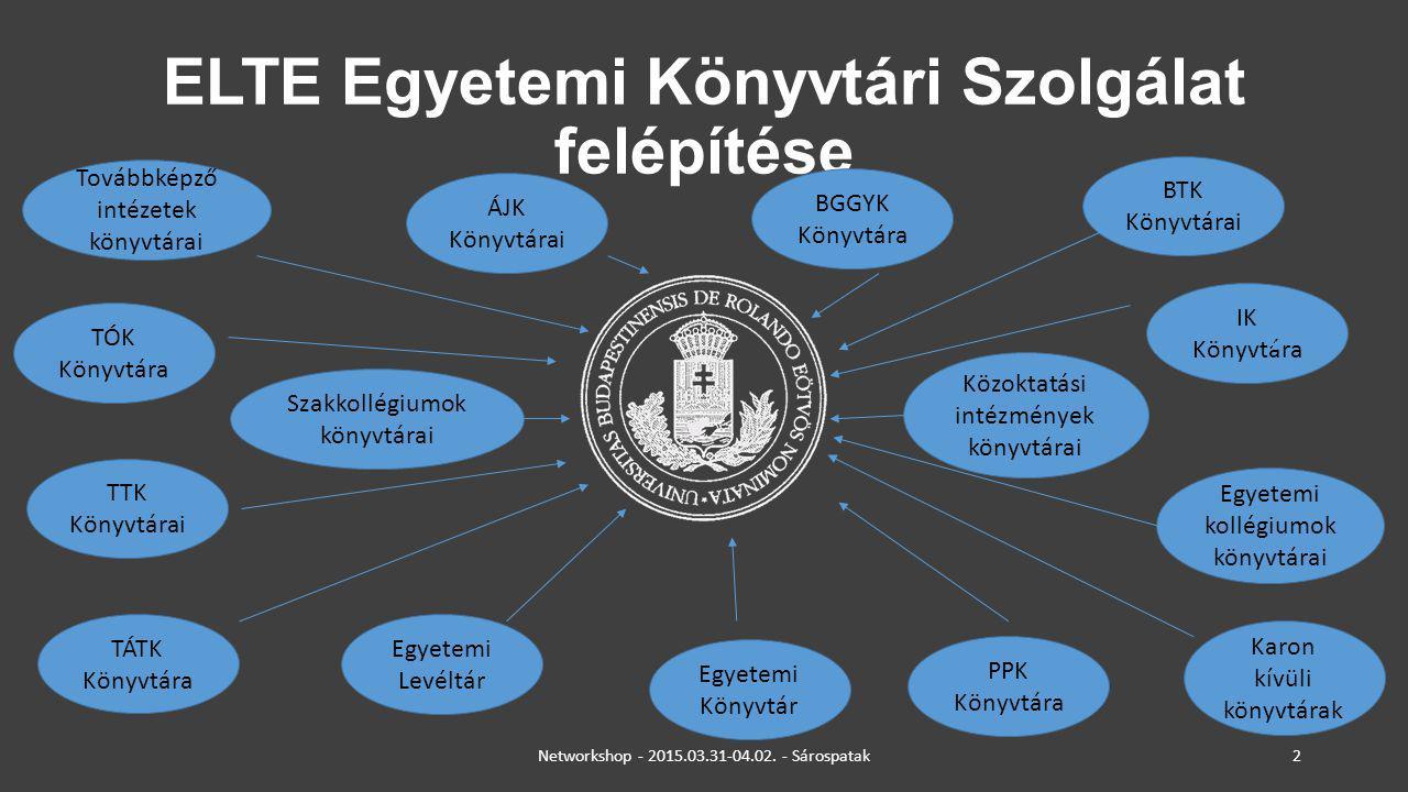 ELTE Egyetemi Könyvtári Szolgálat felépítése Közoktatási intézmények könyvtárai Továbbképző intézetek könyvtárai Szakkollégiumok könyvtárai Egyetemi k