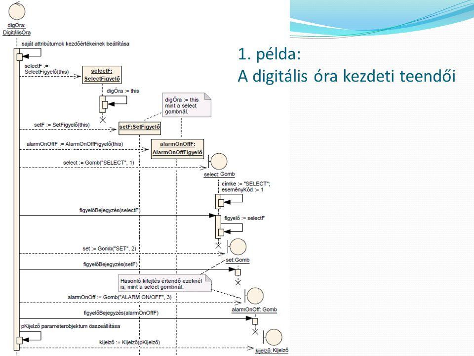 1. példa: A digitális óra kezdeti teendői