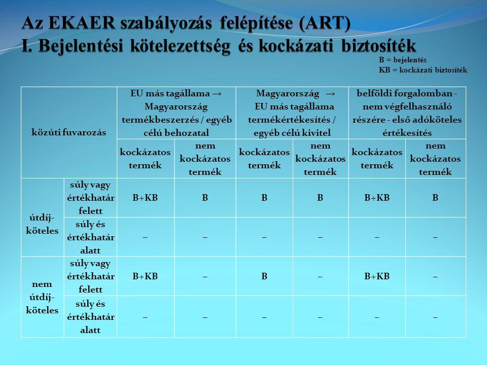 közúti fuvarozás EU más tagállama → Magyarország termékbeszerzés / egyéb célú behozatal Magyarország → EU más tagállama termékértékesítés / egyéb célú