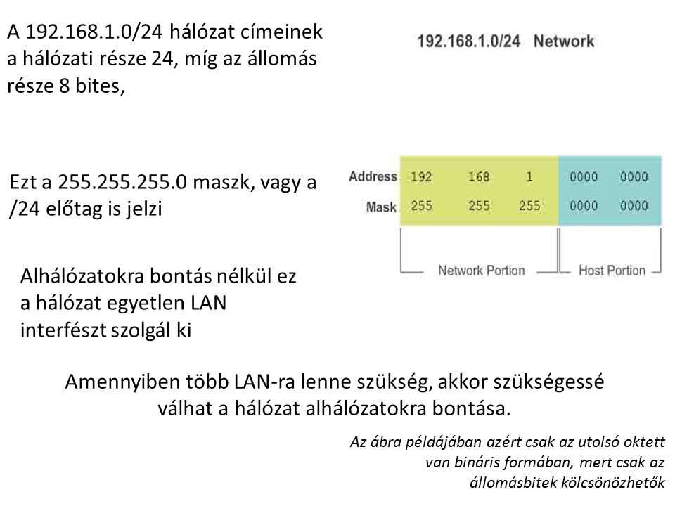A 192.168.1.0/24 hálózat címeinek a hálózati része 24, míg az állomás része 8 bites, Alhálózatokra bontás nélkül ez a hálózat egyetlen LAN interfészt szolgál ki Amennyiben több LAN-ra lenne szükség, akkor szükségessé válhat a hálózat alhálózatokra bontása.